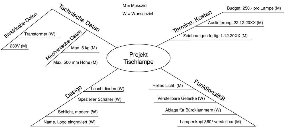 Projekt Tischlampe nach IPERKA: Pflichtenheft
